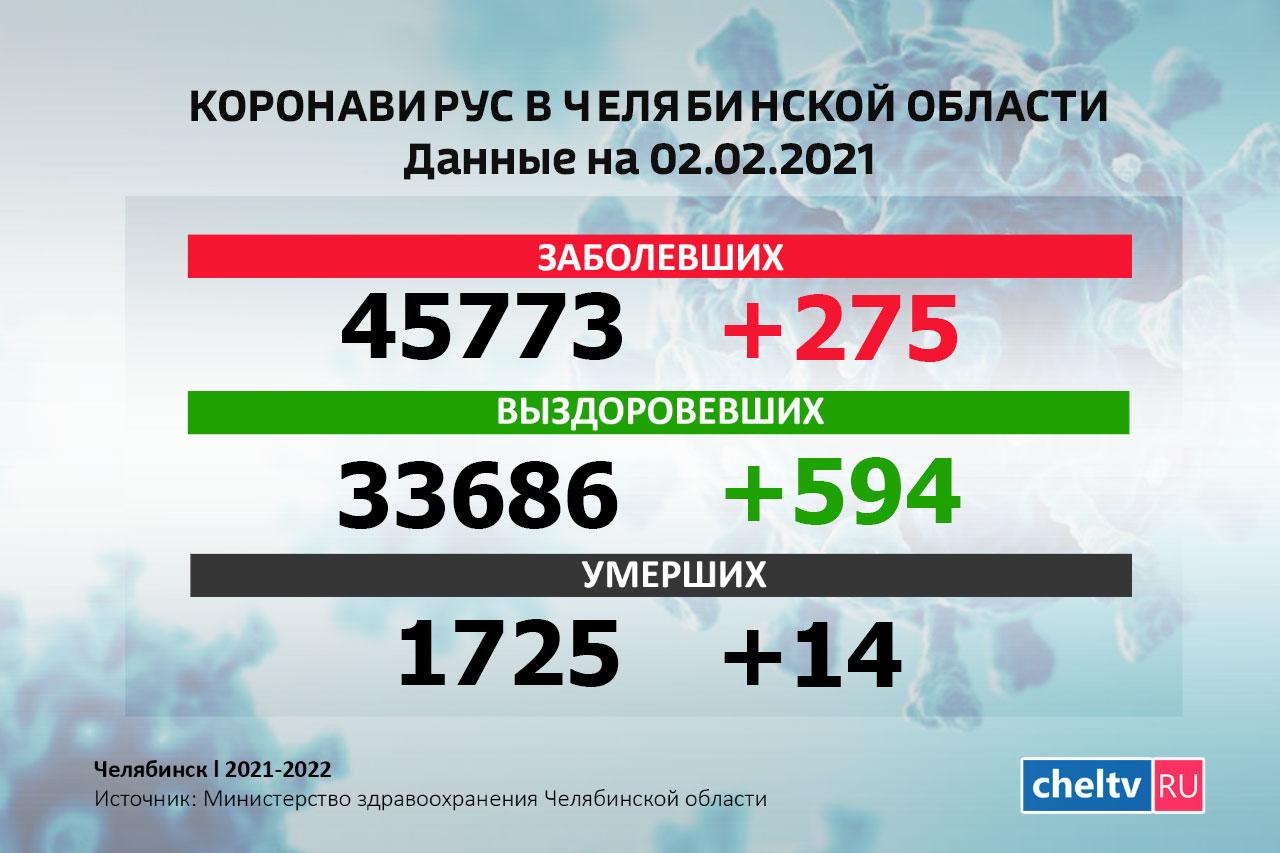 В Челябинской области умерли еще 14 человек с COVID-19