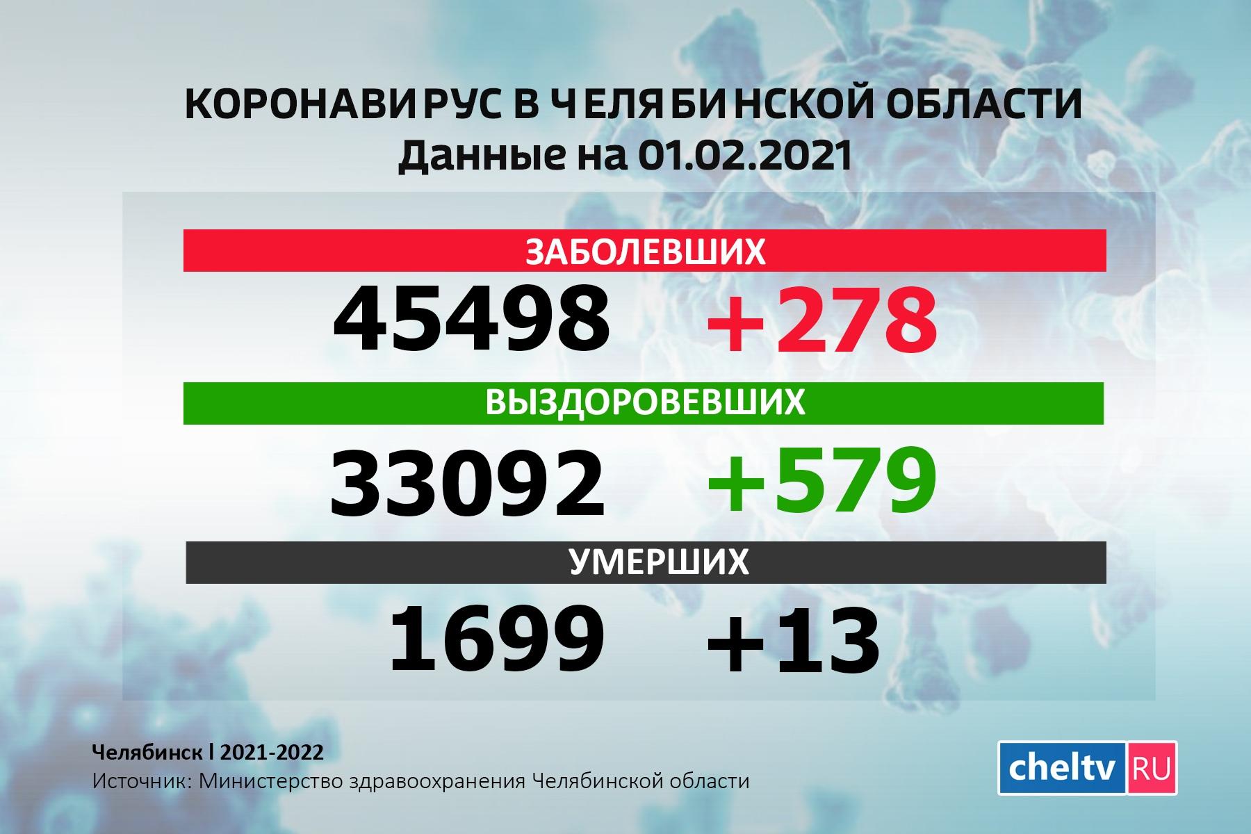 Коронавирус в Челябинской области: 278 новых случаев за сутки