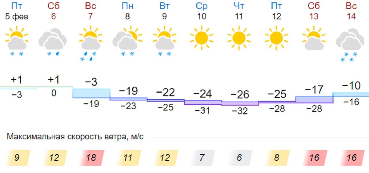 Мощный удар: атмосферное давление резко изменится в Челябинской области