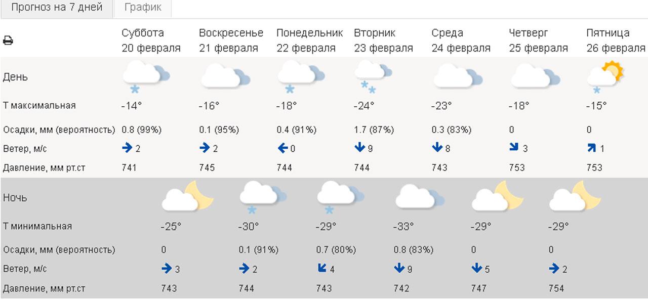Погода в Челябинске: синоптики рассказали, сколько продлятся морозы