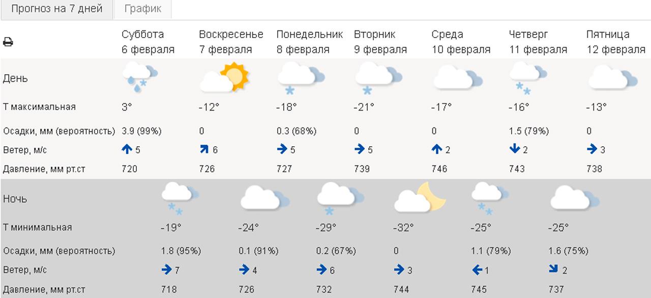 Погода в Челябинске: синоптики рассказали о новых сюрпризах