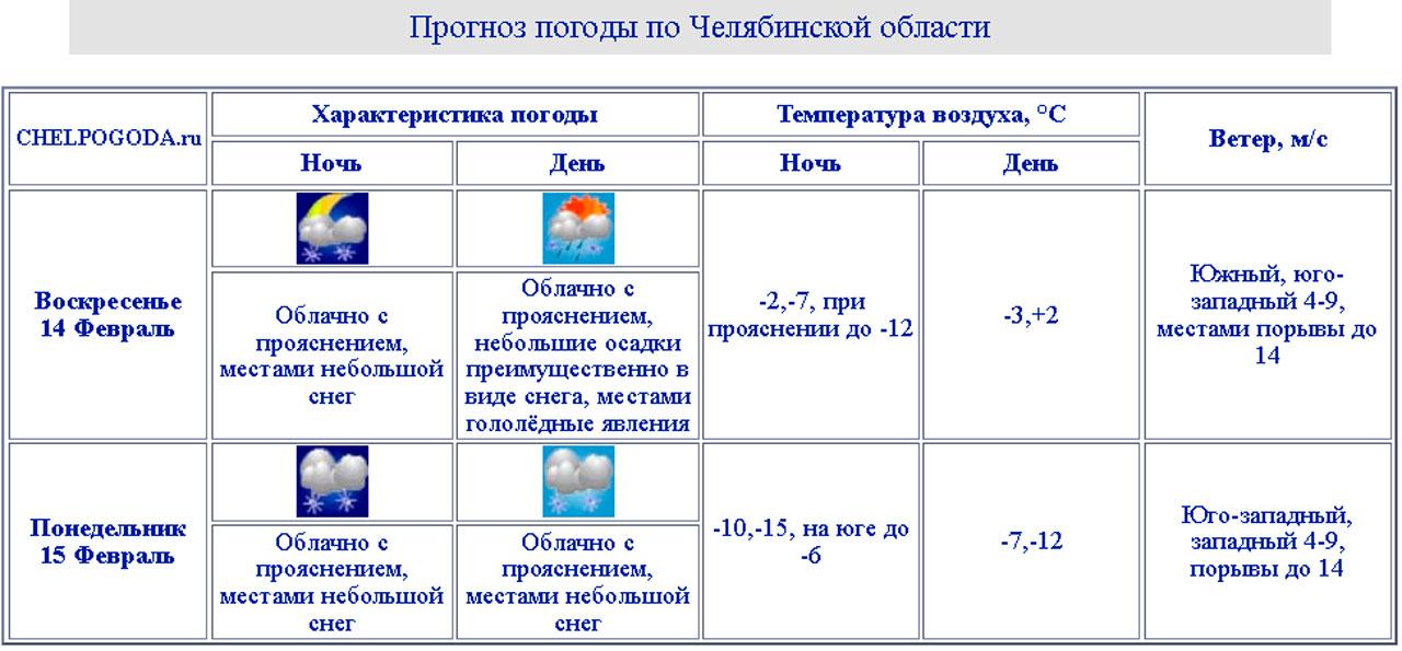 Погода в Челябинске: синоптики предупредили о новой волне морозов