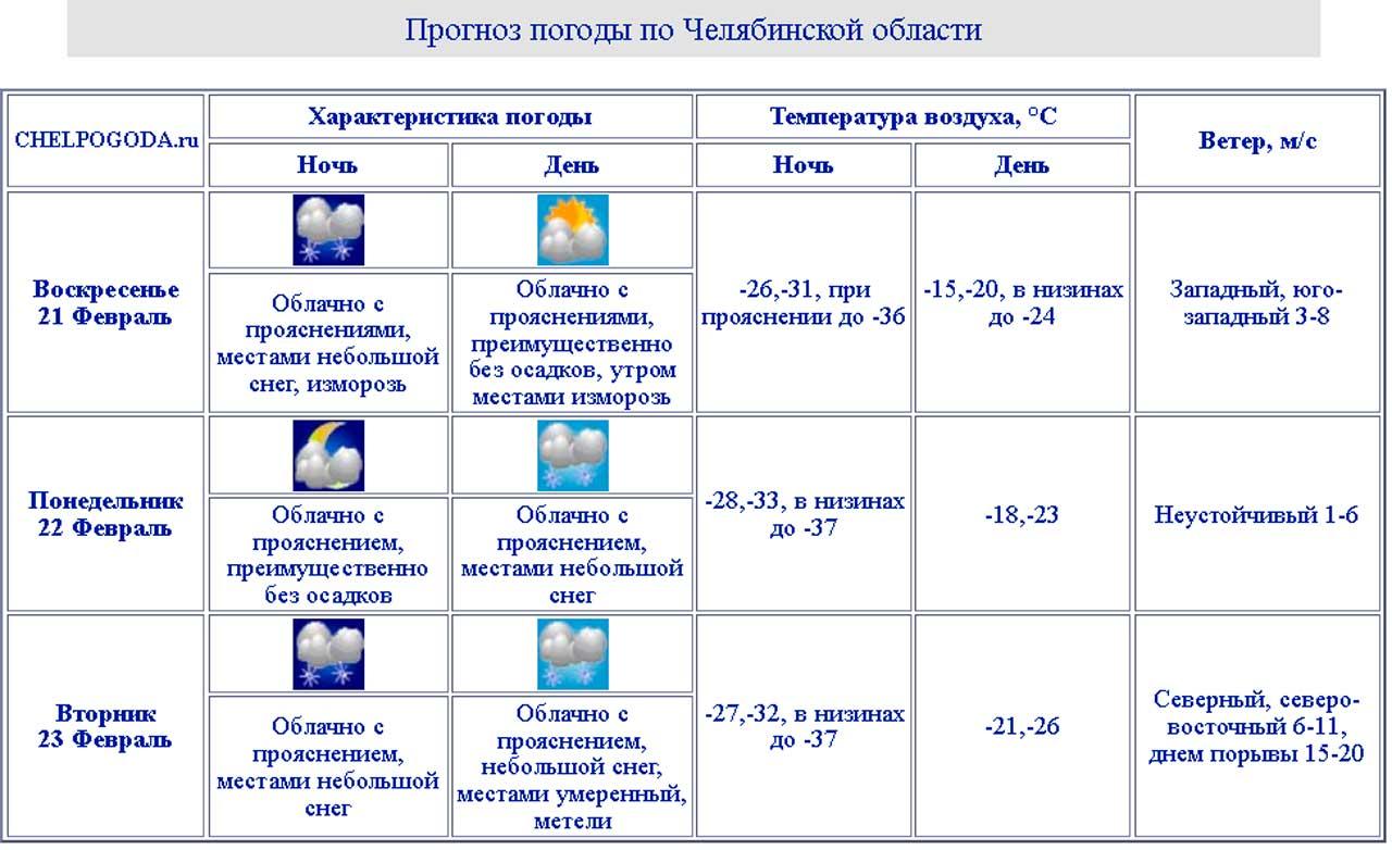 В Челябинской области похолодает до экстремальных -37 °C