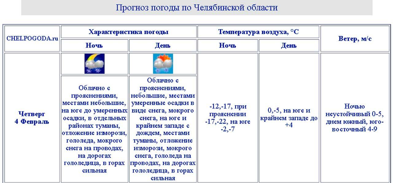 Погода в Челябинской области сегодня