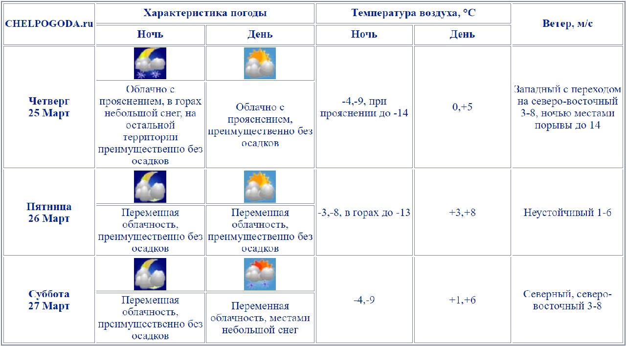 Перепады температуры и снег: чем удивит погода в Челябинской области
