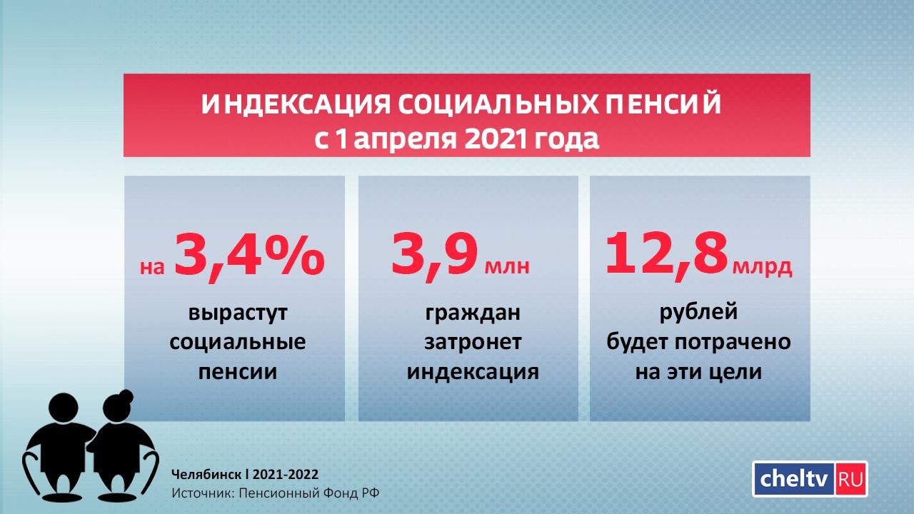 Индексация пенсий: выплаты увеличатся с 1 апреля 2021 года