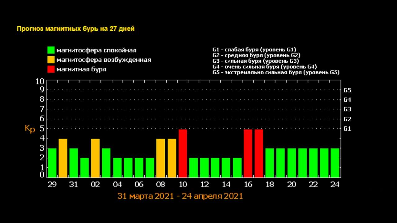 Магнитные бури 2021: названы самые опасные дни апреля