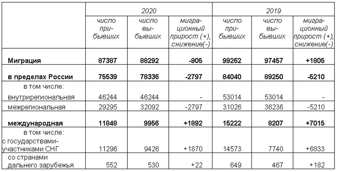 Миграционный поток: куда переезжали из Челябинской области в 2020 году
