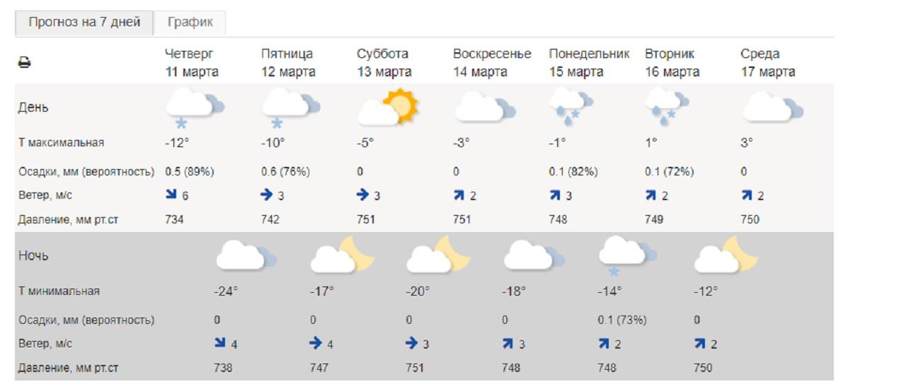 Мощный скачок: атмосферное давление взлетит в Челябинской области