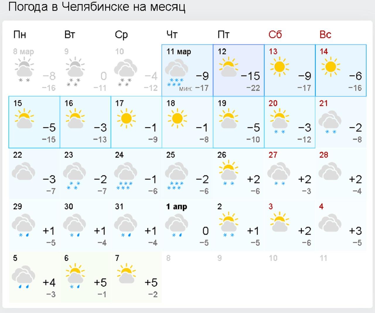 Плюс 31 °С: синоптики рассказали о погоде в Челябинске в апреле