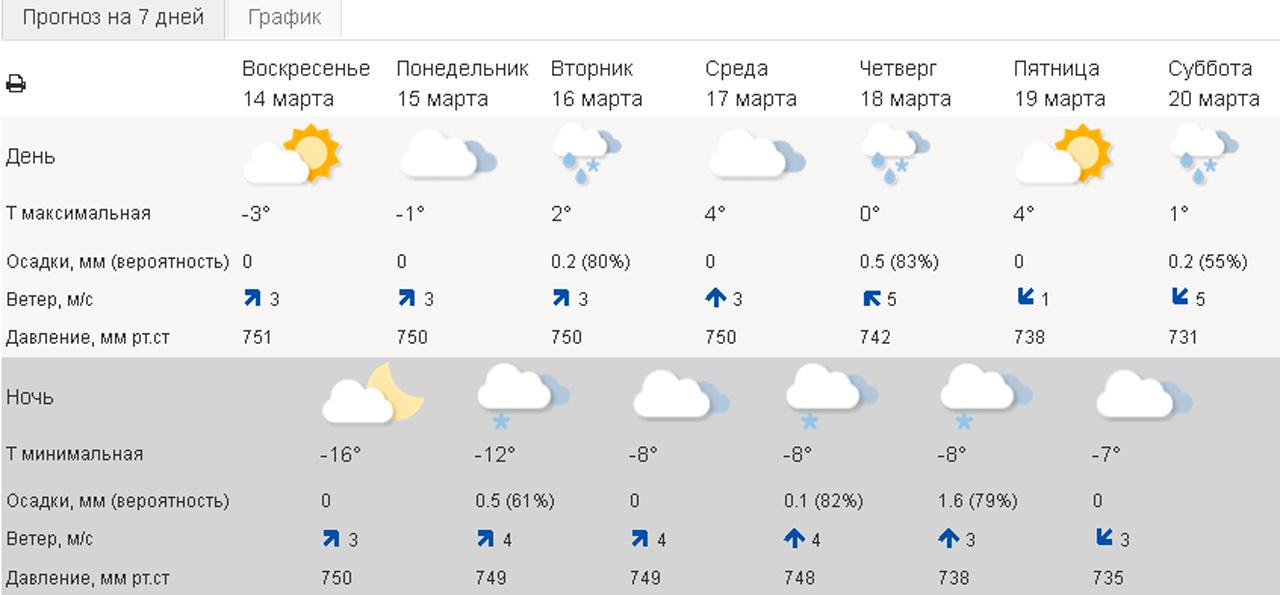 Синоптики сообщили, когда в Челябинске потеплеет до +4 °C