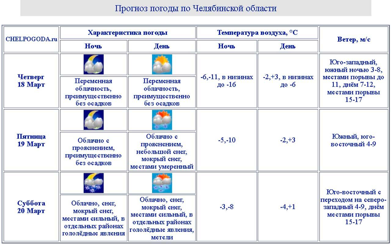 Погода в Челябинске: синоптики предупредили о сильном снеге и метелях