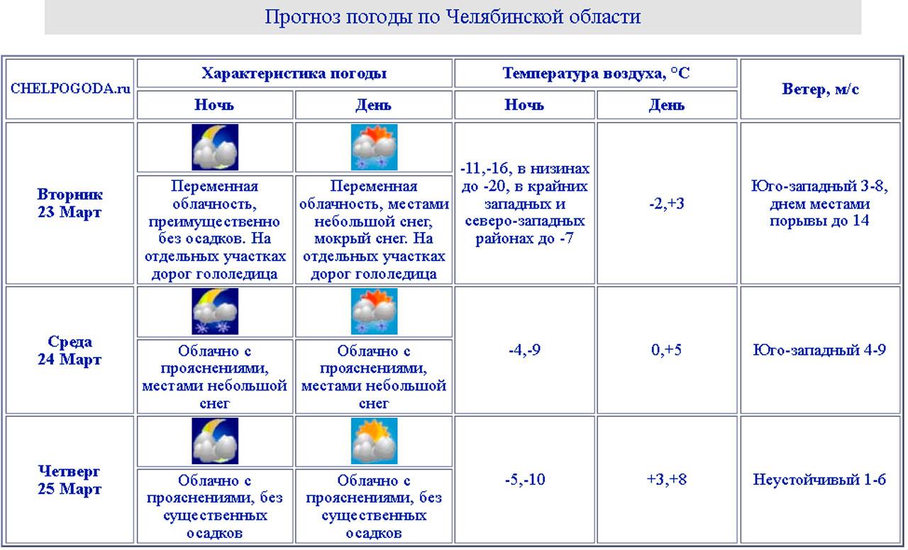 Погода в Челябинске: когда потеплеет до +6 °C и пойдут дожди