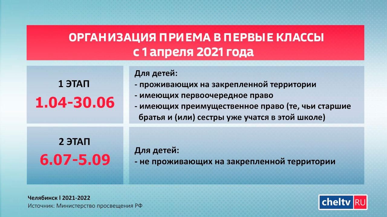 16 тысяч первоклассников будут зачислены в школы Челябинска