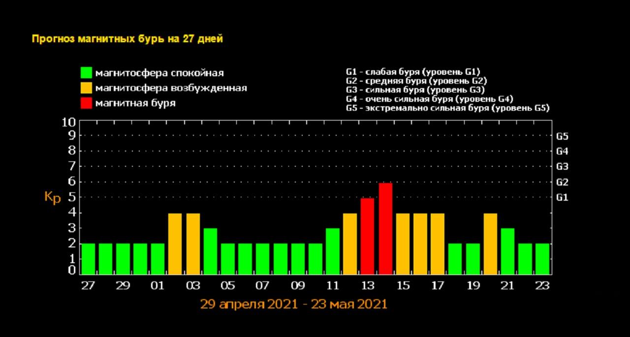 Магнитные бури 2021: названы самые опасные дни мая