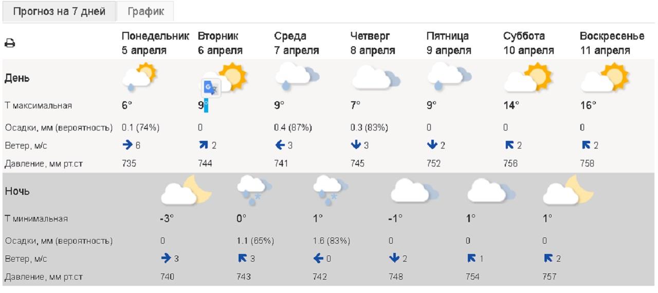 Весна 2021: когда отключат отопление в Челябинске