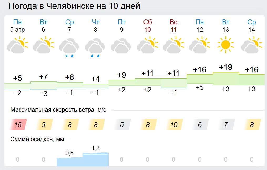 Погода в Челябинске: оптимистичные плюс 16 градусов пообещали синоптики