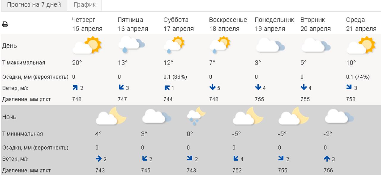 Резкий скачок: в Челябинской области рекордно взлетит давление