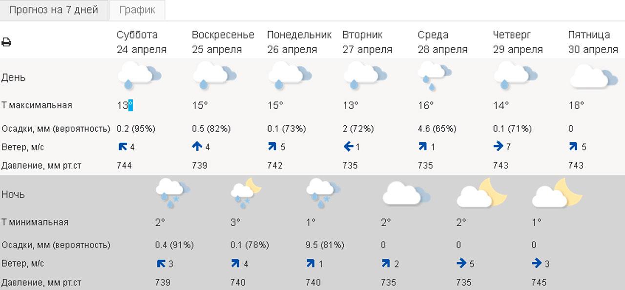 В Челябинской области резко упадет давление: как пережить скачок