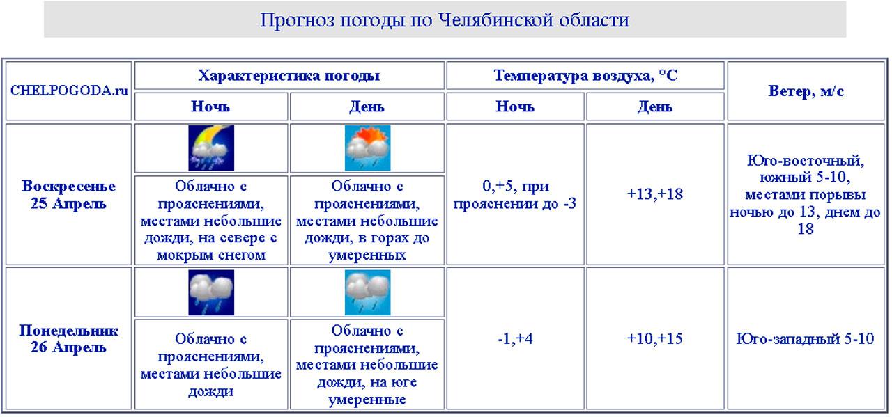 Погода в Челябинске: каким будет Вербное воскресенье и конец апреля