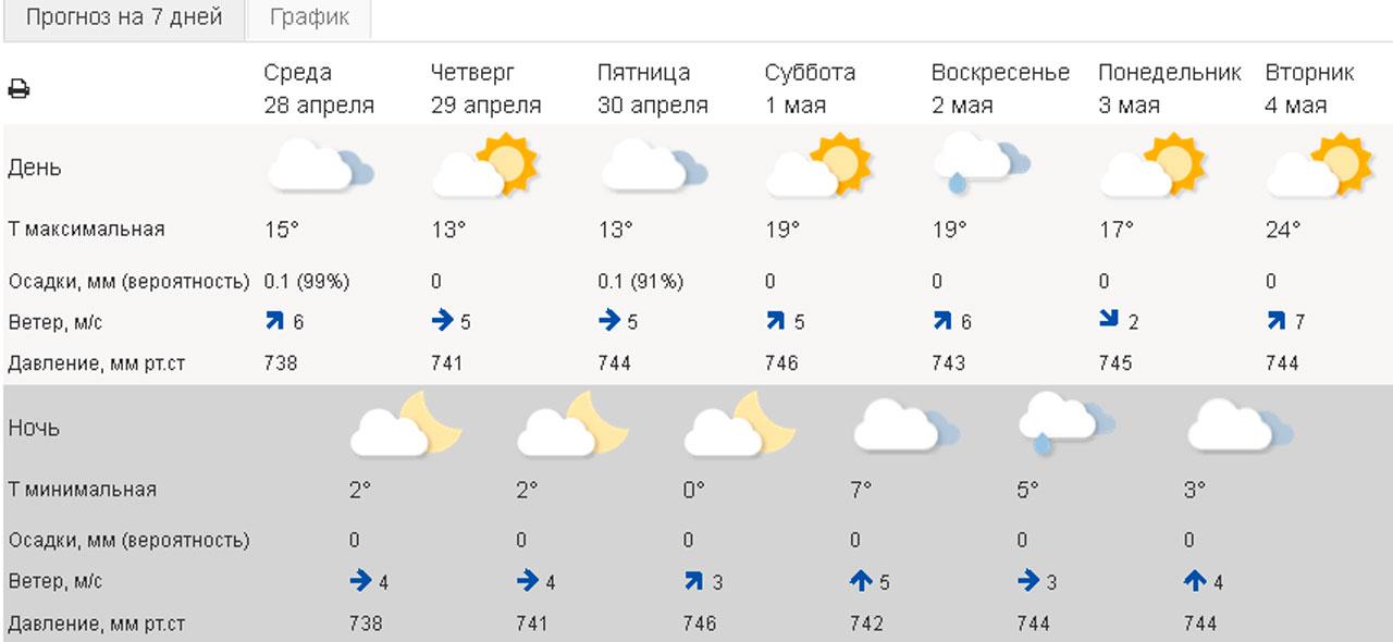 Погода в Челябинске: синоптики объявили желтый уровень опасности