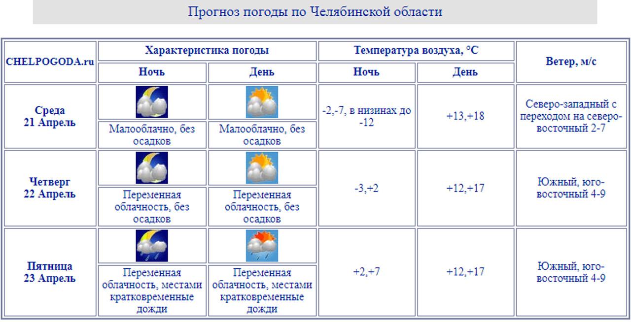 Погода в Челябинске: синоптики сообщили, когда потеплеет до +16 °C