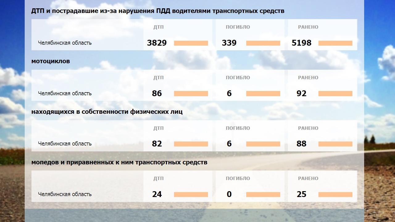 Могут и сбить: в Челябинской области скутеристы рассекают по тротуарам ВИДЕО