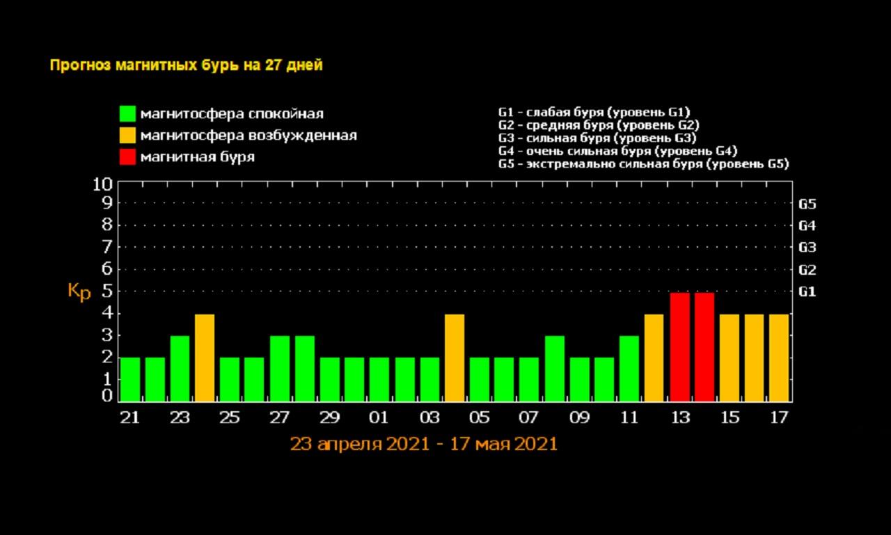 Магнитные бури 2021. Мощнейшая вспышка на Солнце зафиксирована учеными