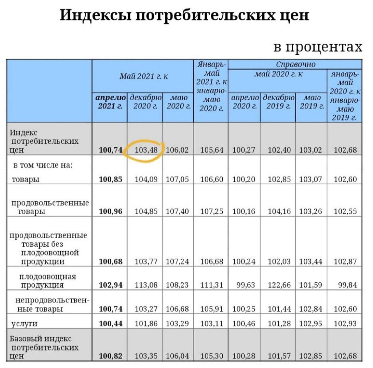 Цены в Челябинске: эксперты оценили стоимость товаров и уровень инфляции