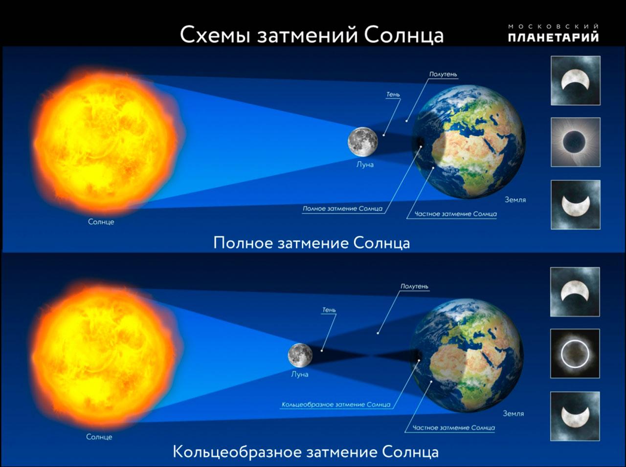 Солнечное затмение 2021: когда в небе появится огненное кольцо