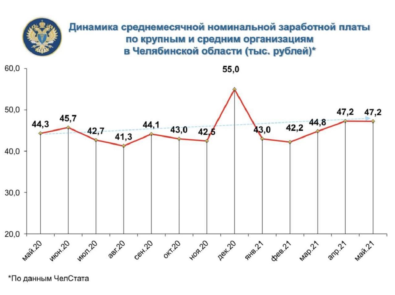 Работа в Челябинске: эксперты назвали самые высокооплачиваемые сферы