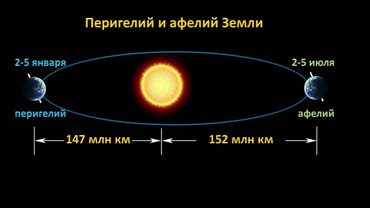 Земля максимально отдалилась от Солнца - что говорят ученые
