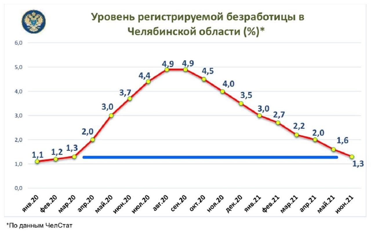 Работа в Челябинске: эксперты рассказали об уровне занятости в регионе