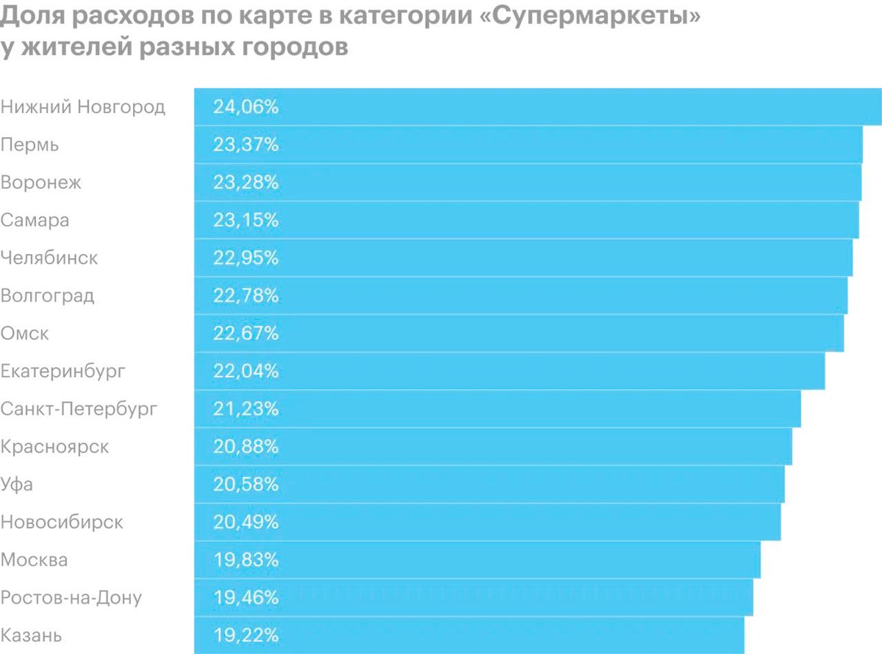На что тратят деньги жители Челябинска: много супермаркетов, мало развлечений