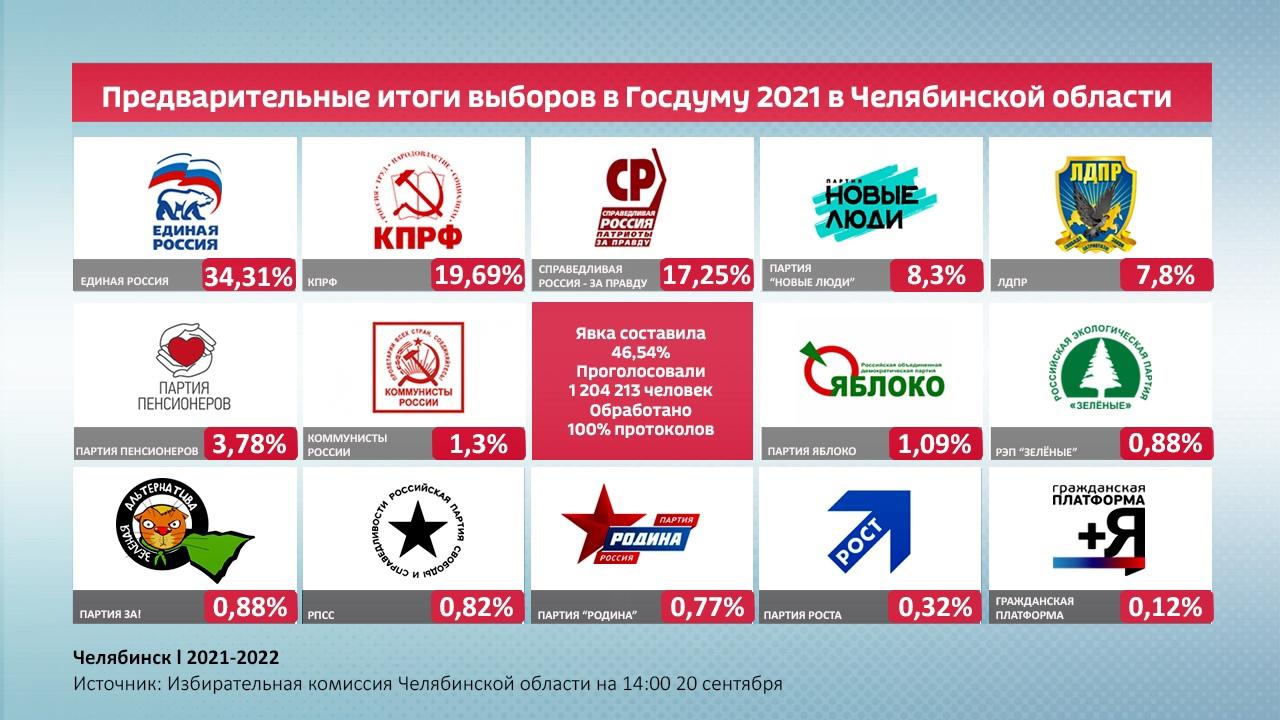 В избиркоме огласили предварительные итоги выборов в Госдуму-2021 в Челябинской области