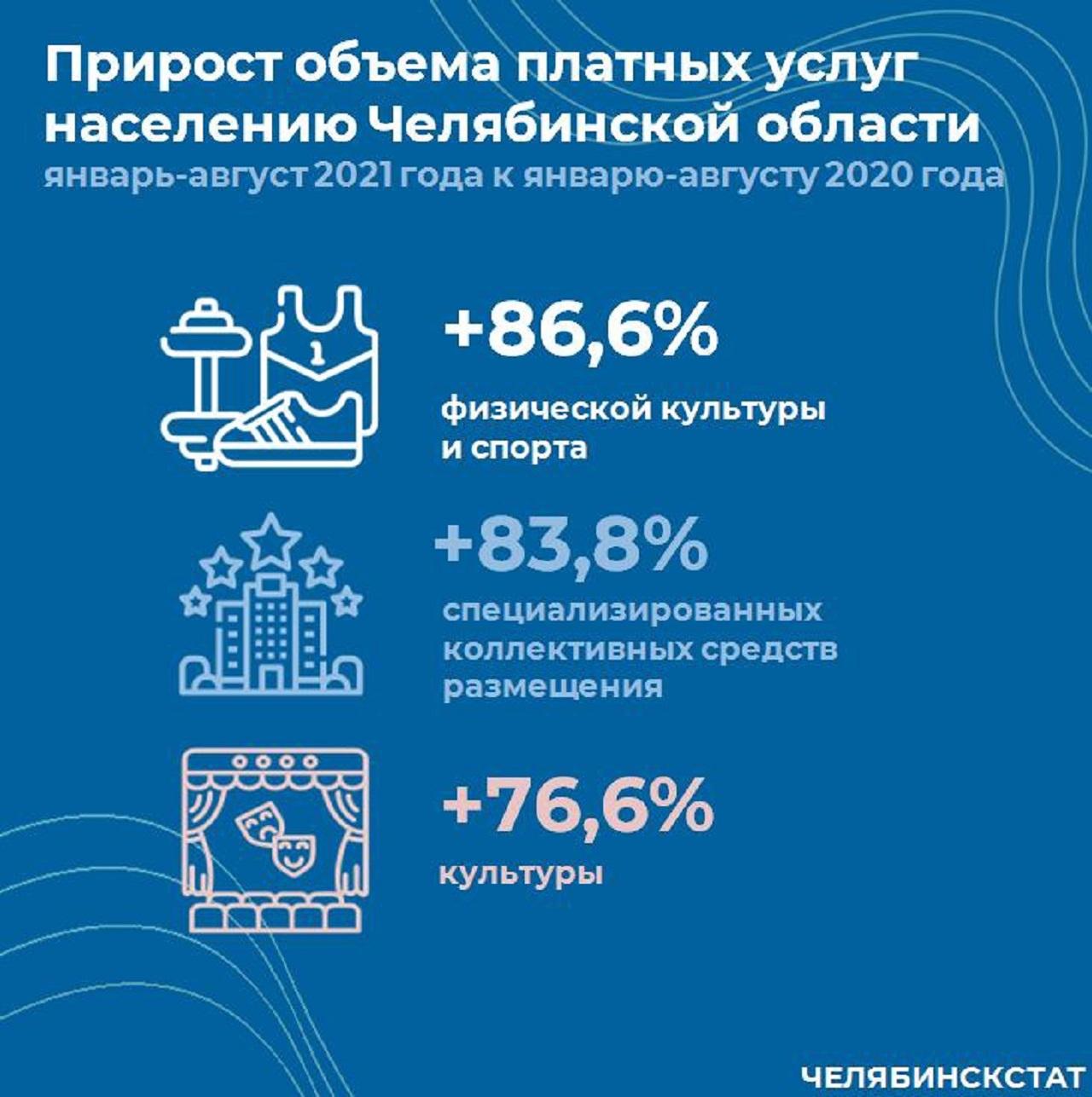 Ниже, чем у других: в Челябинской области рассказали про инфляцию